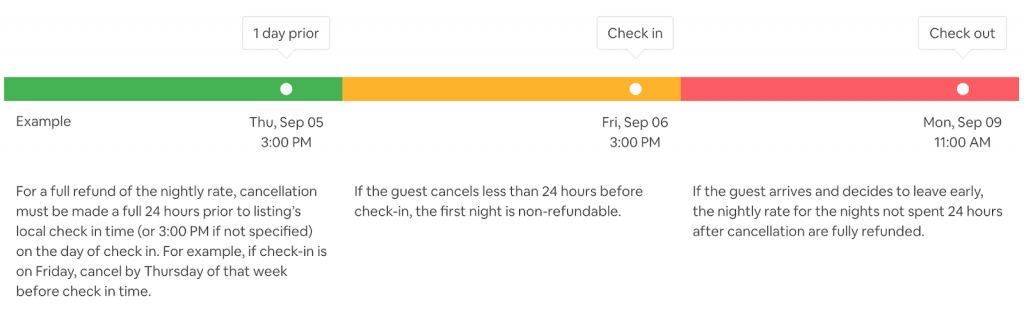 Airbnb Cancellation Policy A Host S Dilemma Smartbnb