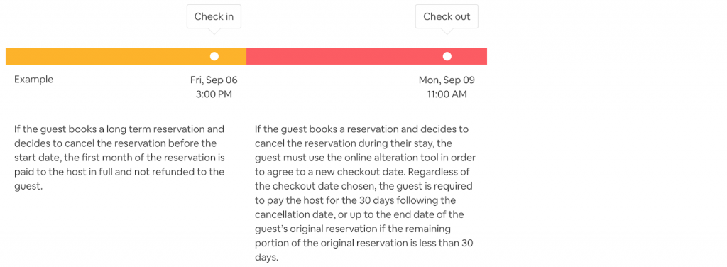 Airbnb Long Term Cancellation Policy