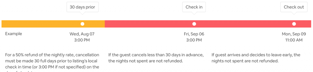 Airbnb Super Strict Cancellation Policy