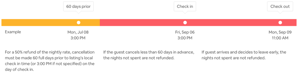 Airbnb Super Super Strict Cancellation Policy