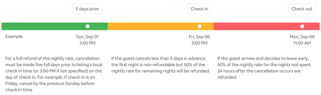 moderate cancellation policy