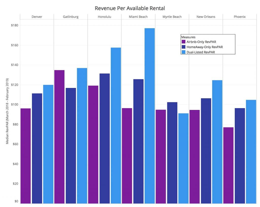 revenue per available rental